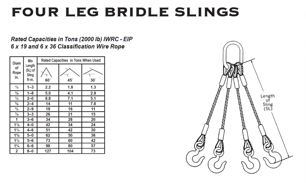 Wire Rope Bridle - Charleston\'s Rigging